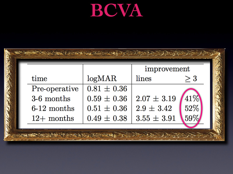 The study confirms that if we close the hole, vision improves. However more interesting is to notice that bcva keeps improving with time. In fact the average improvement at  3 months is 2 logmar lines  and it is 3.5 lines after one year with half of the patients gaining 3 or more lines.