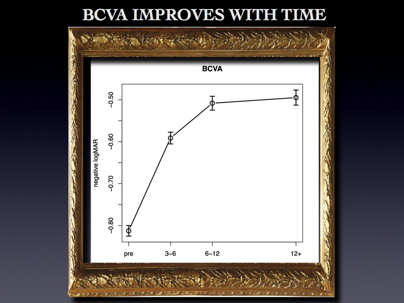 This graph display the visual change in time and confirms the continuous improvement.