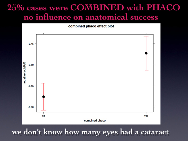 25% of the eyes underwent combined phaco surgery and the graph says that the combined group reached a higher final visual acuity. We don't know how many eyes had cataract because we did not collect this data that could justify this result but it must be due to the cataract in fact.