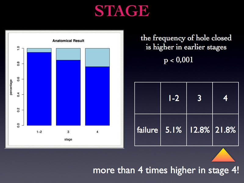 The frequency of hole closure is higher if we operate early stages. Please notice the failure rate which is 4 times higher in stage 4 when compared to stage 1-2.