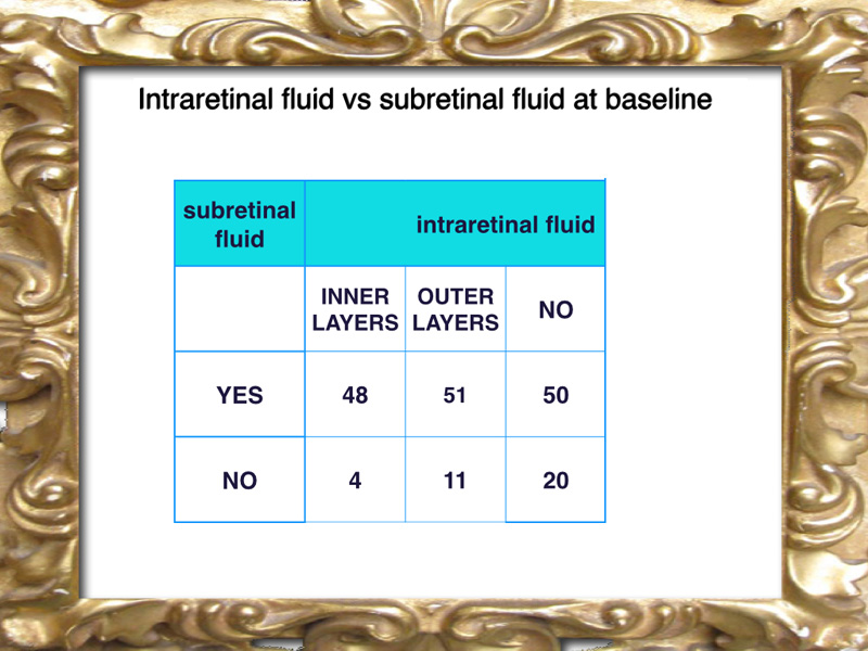 The table displays the distribution of fluid in the cases in order to show which cases presented only sub retinal fluid (50) or only intraretinal fluid (13) or no fluid at all (20) or both simultaneously (99).