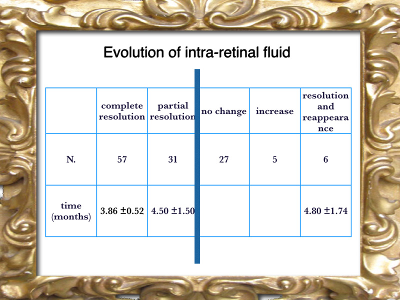The anatomical results in terms of resolution of the intra retinal fluid was overall encouraging. A success was judged present in 88 cases. The time for resolution is 5 to 6 months in most of the cases. 39 cases were not successful and  because presented either no change, or an increase or a temporary resolution and than reappearance of fluid.