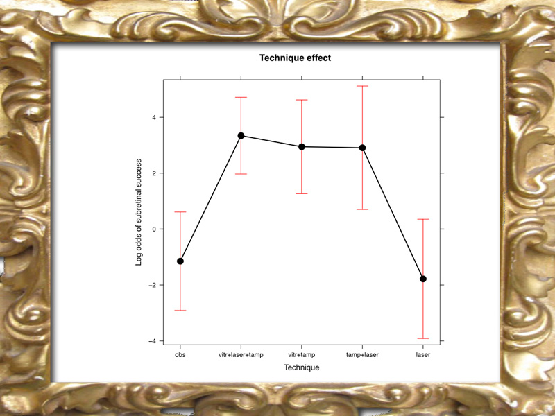 "The graph shows the Log Odds of the probability of resolving the sub retinal fluid.  With ""Log odds"" the point of reference is zero. Above 0 is success. 0 means no difference. Below 0 is no success. The red bar shows the confidence interval therefore it means that there is no difference is terms of probability of success among vit+laser+tamp or vit+tamp or tamp+laser. Instead, observation and laser only are not successful.  However, it must be highlighted that in the observation group (obs), most of the cases did not have retinal detachment."
