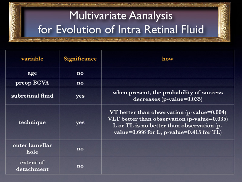 The probability of reabsorption of Intraretinal fluid is very strongly positively influenced by the technique implying vitrectomy.