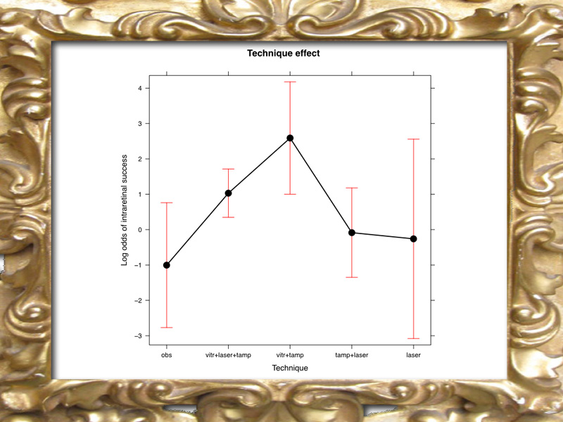"The graph shows the Log Odds of the probability of resolving the intra retinal fluid.  With ""Log odds"" the point of reference is zero. Above 0 is success. 0 means no difference. Below 0 is no success. The red bar shows the confidence interval therefore it means that there is no difference is terms of probability of success among vit+laser+tamp or vit+tamp or tamp+laser. Instead, observation and laser only are less or no successful, although the red bar is much wider than for sub retinal fluid."