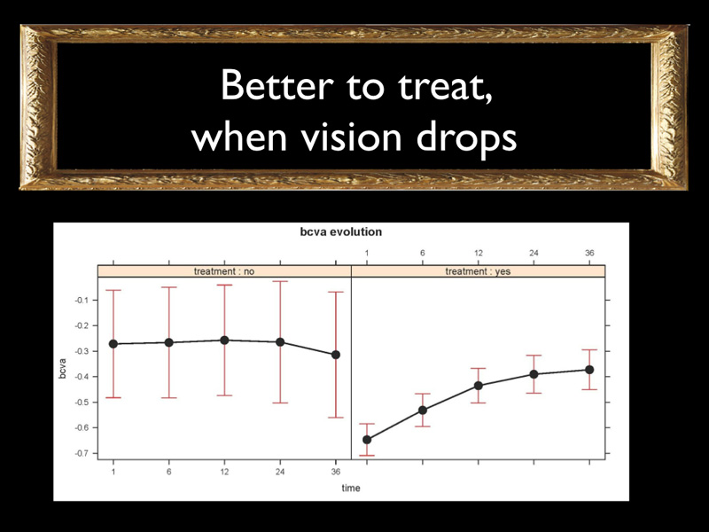 The first graph shows that when you choose not to treat the BCVA remains stable. However these were cases that were observed because the initial BCVA was higher (better initial cases). The second graph shows that when BCVA decreases (for retinal detachment), doing a treatment allows to improve BCVA in time and to return to the level of BCVA of the observation group.