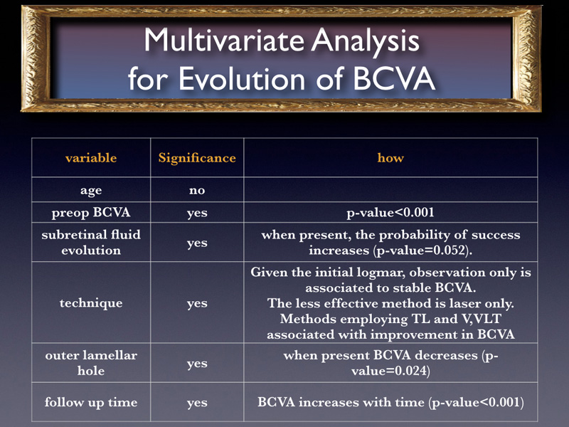 The probability of improving BCVA very strongly increases by: a good prep bcva, the prep presence of sub retinal fluid, the technique implying vitrectomy, or tamponade+laser  and the follow up time The probability of improving BCVA decreases if an outer lamellar hole is present.