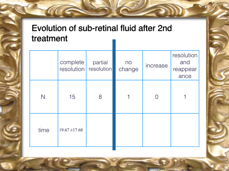 A second treatment may lead to success in the reabsorption of sub retinal fluid.
