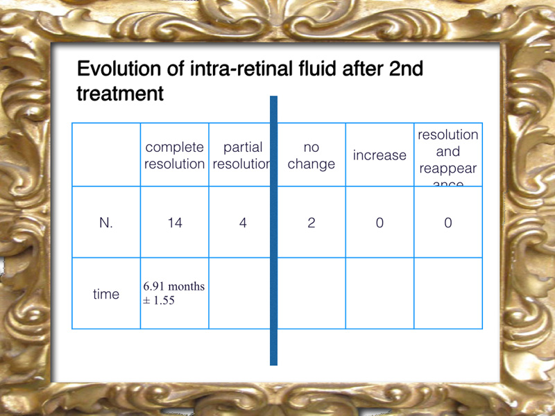 A second treatment may lead to success in the reabsorption of intra retinal fluid.