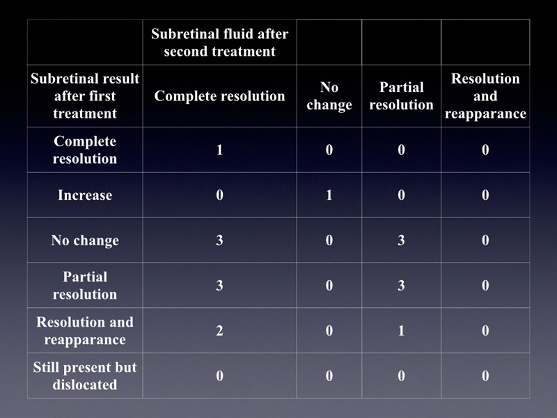 The slide shows what happens to the sub retinal fluid after the second treatment, based on the evolution of the fluid after the first treatment.