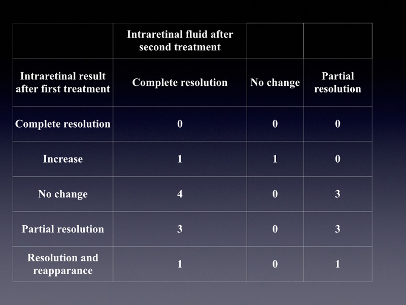 The slide shows what happens to the intra retinal fluid after the second treatment, based on the evolution of the fluid after the first treatment.