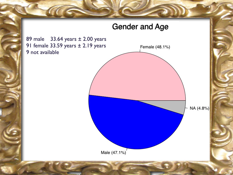 The gender was equally distributed between male and female. The patients are always young with a mean age of 33.5 years.