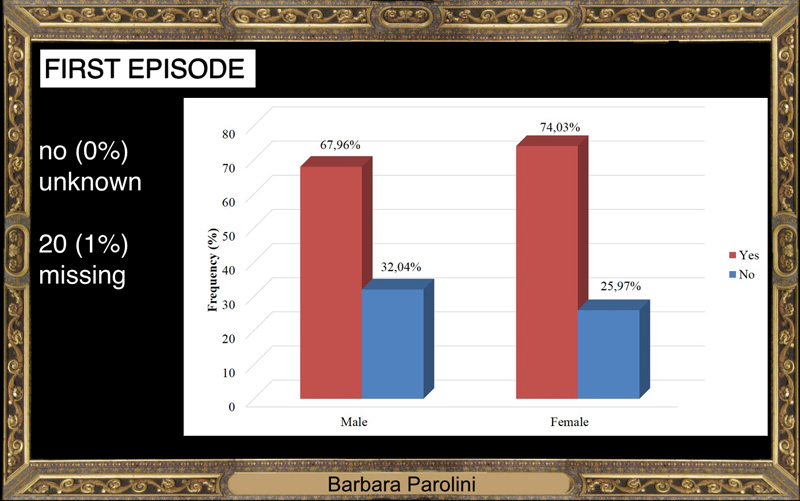 Both for females and males it was the first episodes in almost 70% of cases while it was a recurrence for 30% of them.