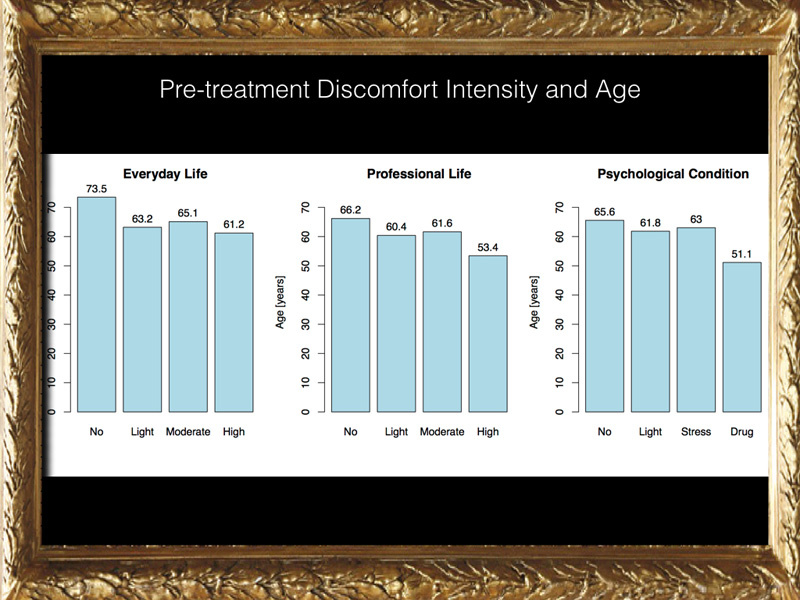 What is the age of patients with floaters? We can see here that we are talking about patients above 50 years of age mainly. The discomfort is equally distributed in the range 50 to 70 years of age;