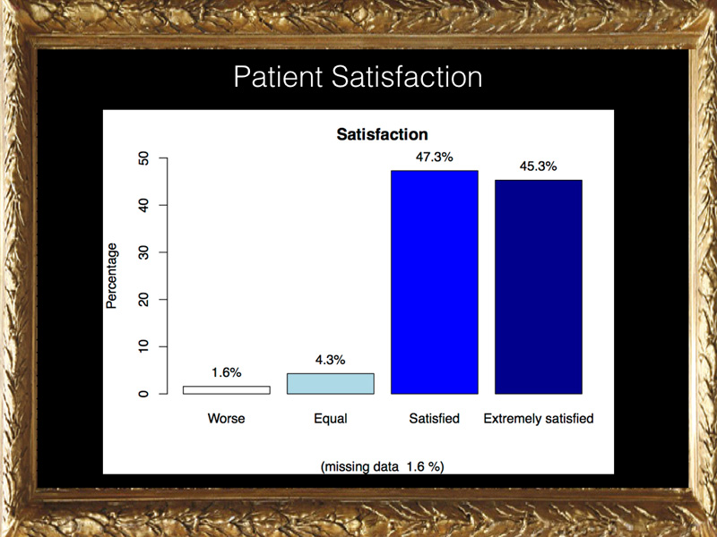 In fact the final patient satisfaction is extremely high.