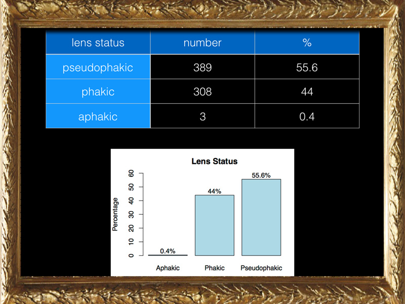 The patients were equally distributed between phakic and pseudophakic.